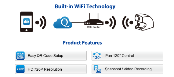 Built-in WiFi Technology